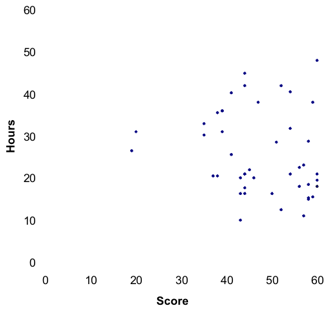 Scatter Plot showing hours vs. score
